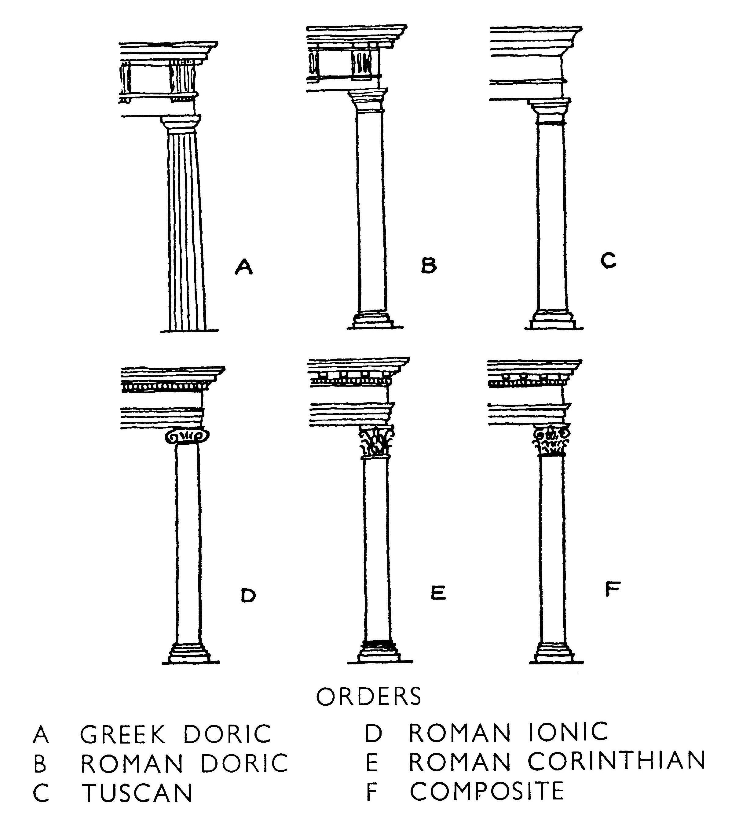Types Of Roman Columns : Columns and orders architectural travels