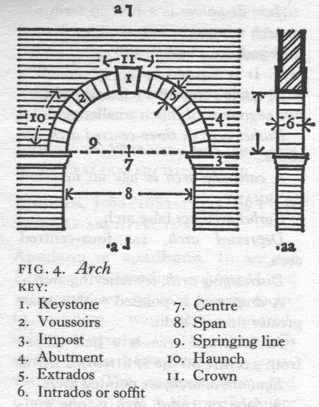 arch architectural travels : arch diagram - findchart.co