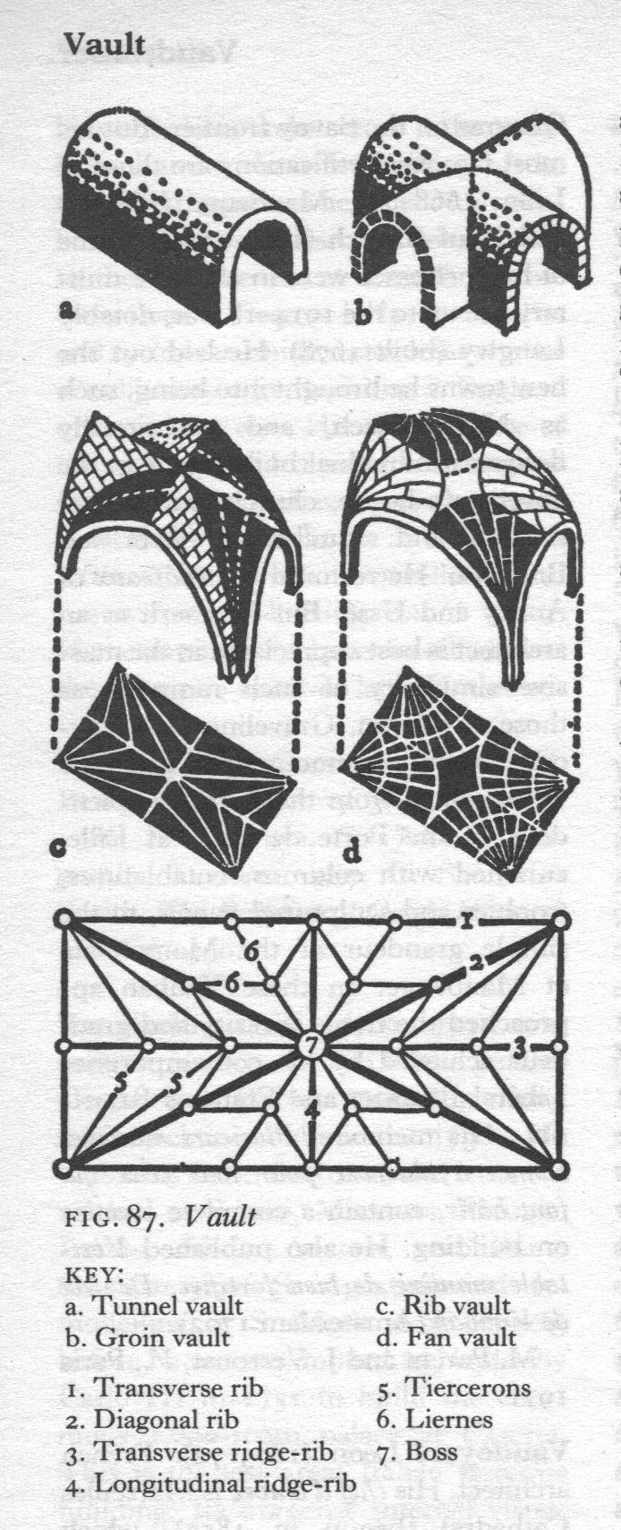 Vaults diagram