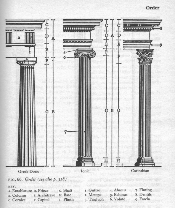 Blog architectural travels architecture is a moveable for Architectural columns